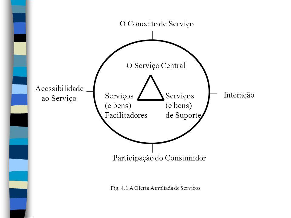 O Conceito de Serviço O Serviço Central. Acessibilidade. ao Serviço. Serviços. (e bens) Facilitadores.