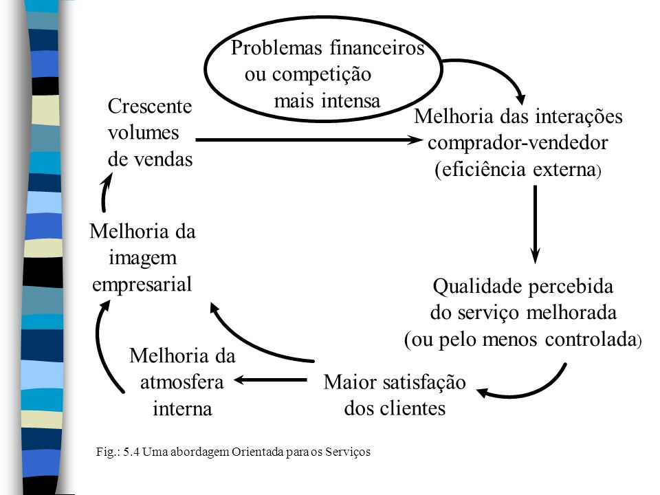 Problemas financeiros ou competição mais intensa