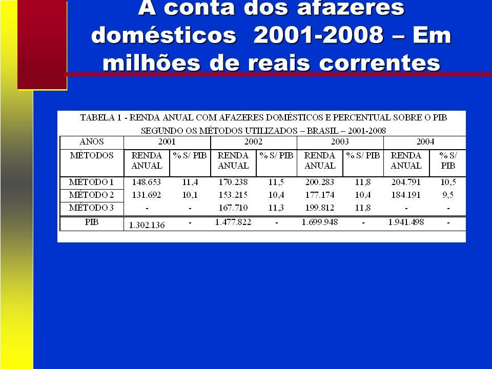 A conta dos afazeres domésticos 2001-2008 – Em milhões de reais correntes