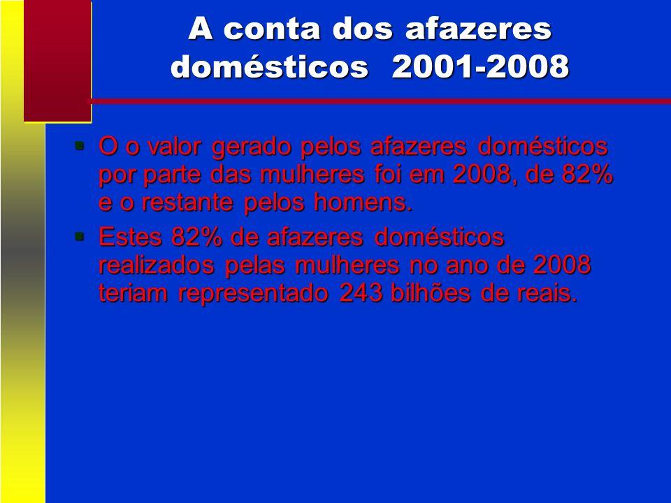 A conta dos afazeres domésticos 2001-2008