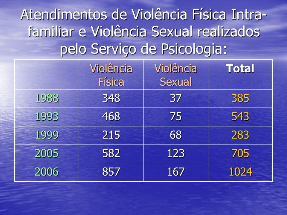 Atendimentos de Violência Física Intra-familiar e Violência Sexual realizados pelo Serviço de Psicologia: