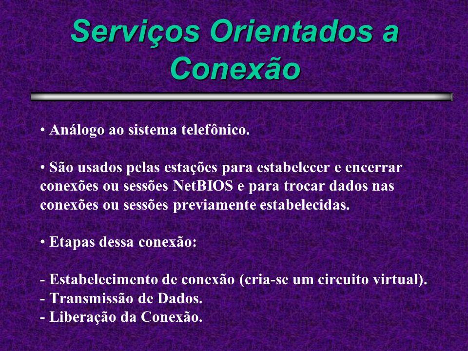 Serviços Orientados a Conexão