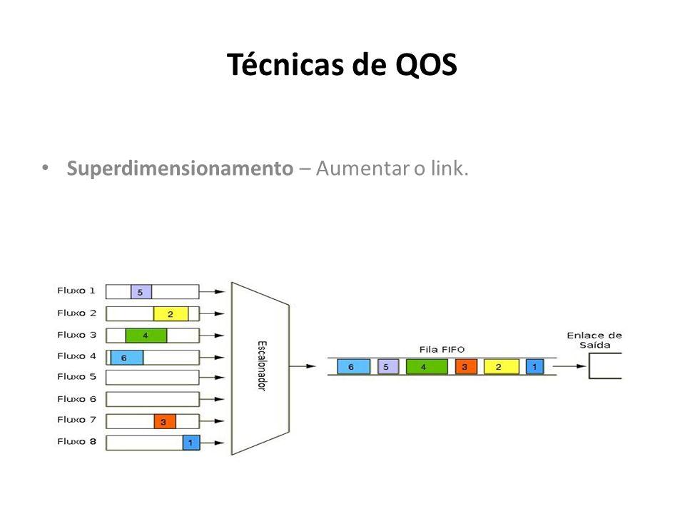 Técnicas de QOS Superdimensionamento – Aumentar o link.
