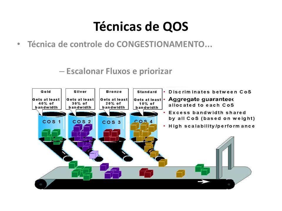 Técnicas de QOS Técnica de controle do CONGESTIONAMENTO...
