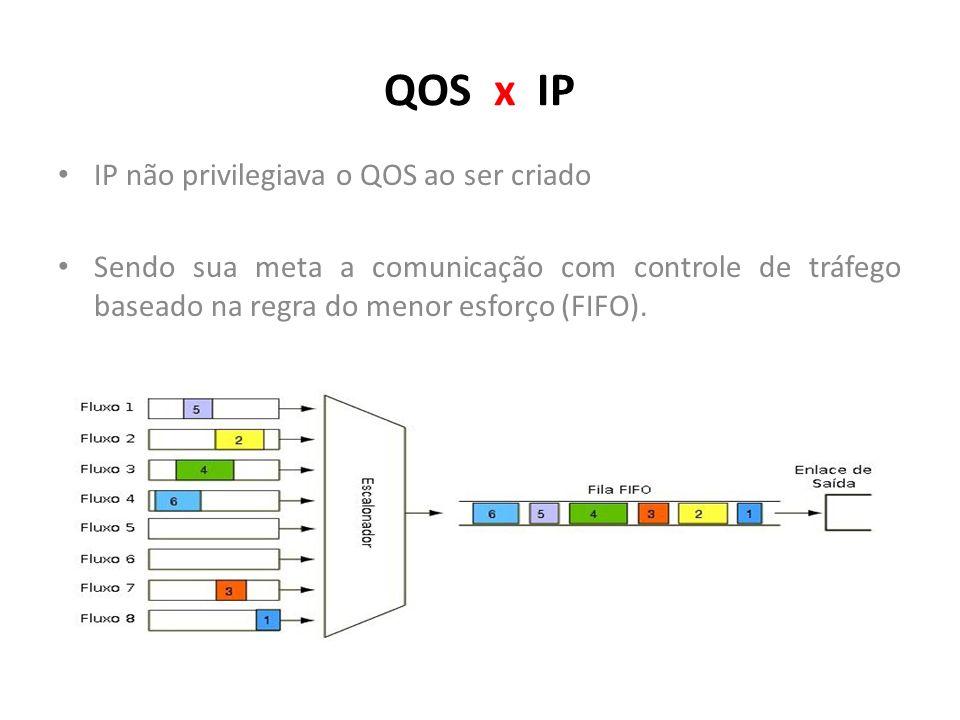 QOS x IP IP não privilegiava o QOS ao ser criado