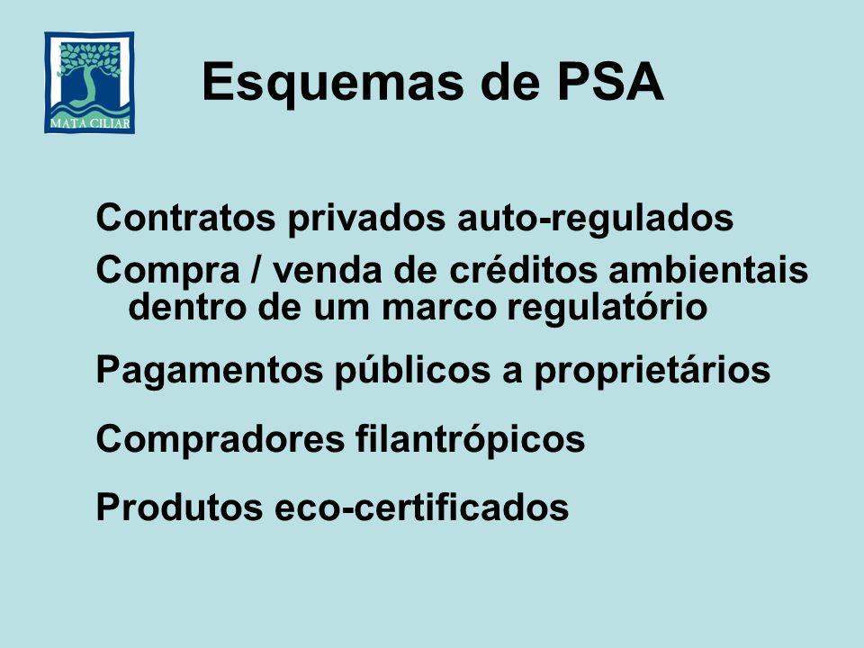 Esquemas de PSA Contratos privados auto-regulados