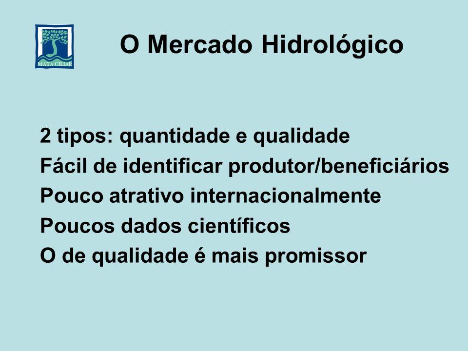 O Mercado Hidrológico 2 tipos: quantidade e qualidade