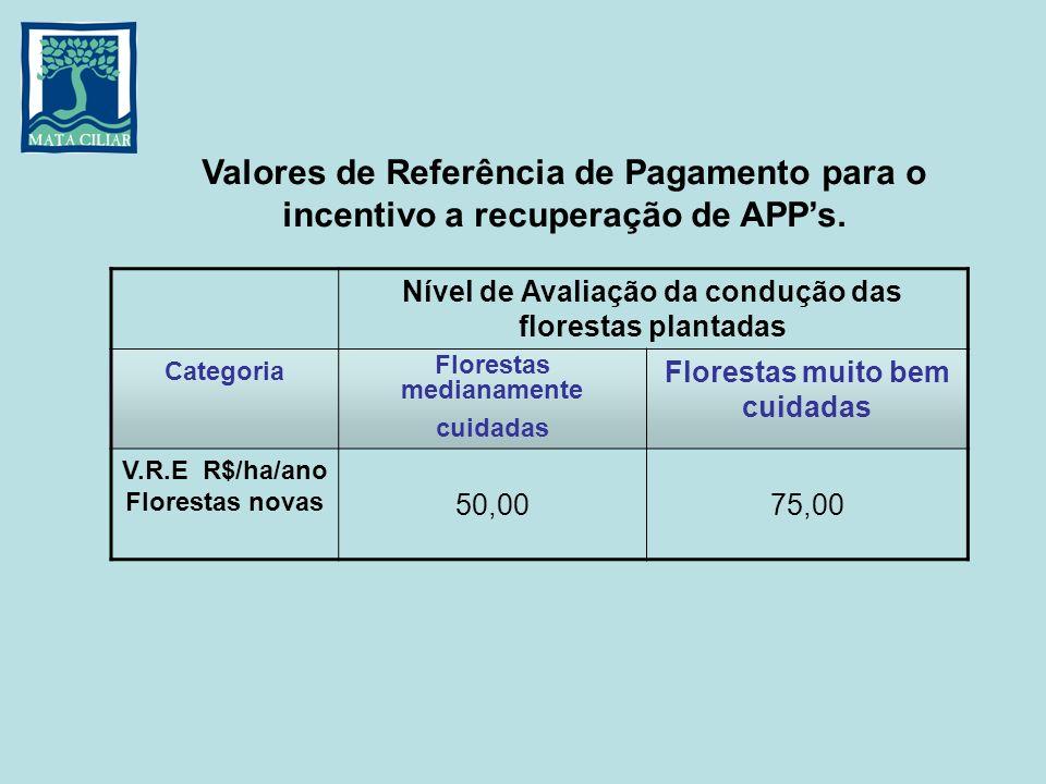 Florestas medianamente cuidadas V.R.E R$/ha/ano Florestas novas