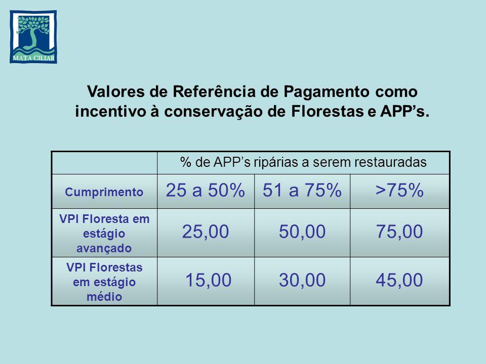 VPI Floresta em estágio avançado VPI Florestas em estágio médio