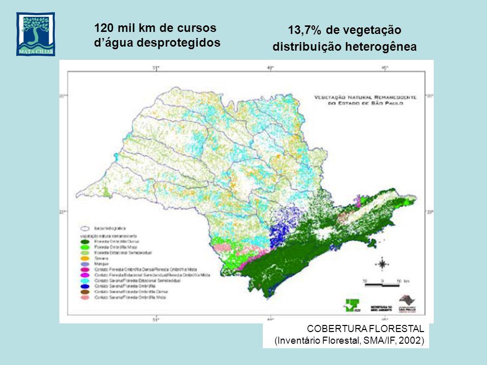 13,7% de vegetação distribuição heterogênea