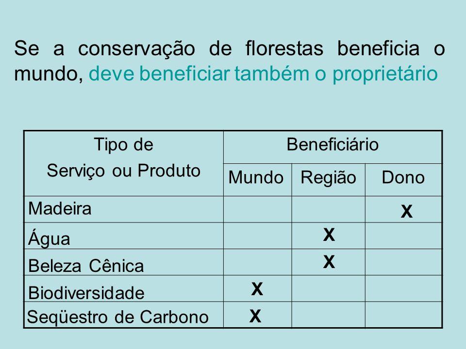 Se a conservação de florestas beneficia o mundo, deve beneficiar também o proprietário