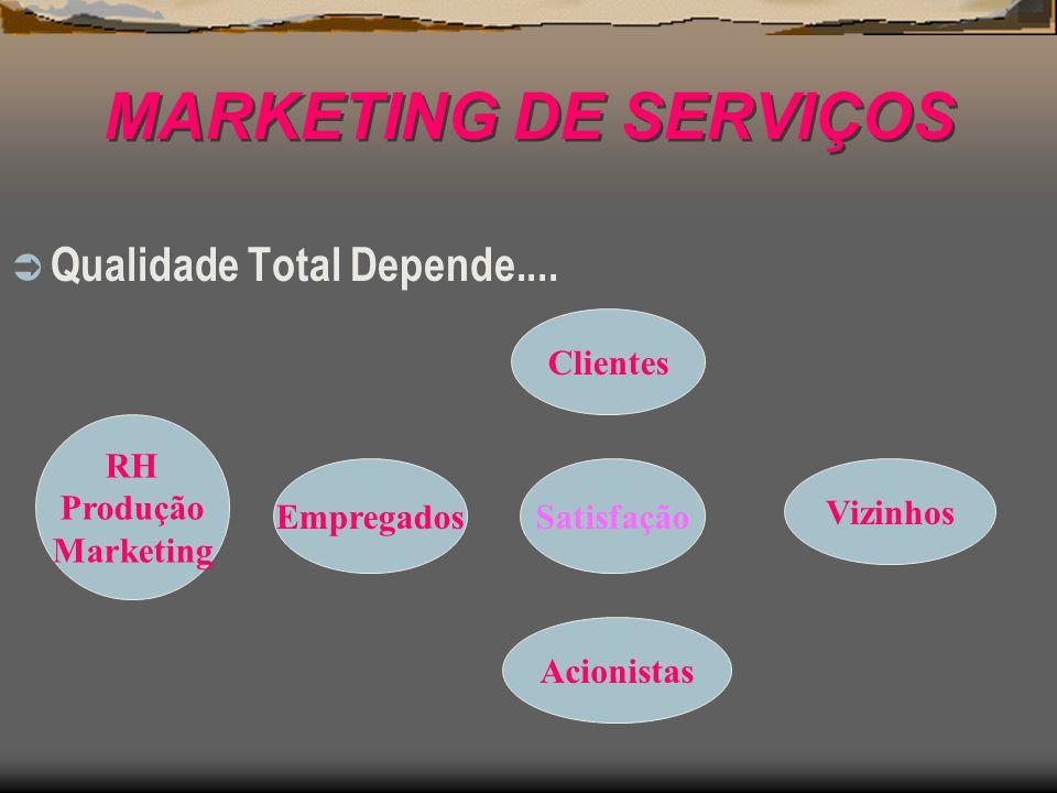 MARKETING DE SERVIÇOS Qualidade Total Depende.... Clientes RH Produção