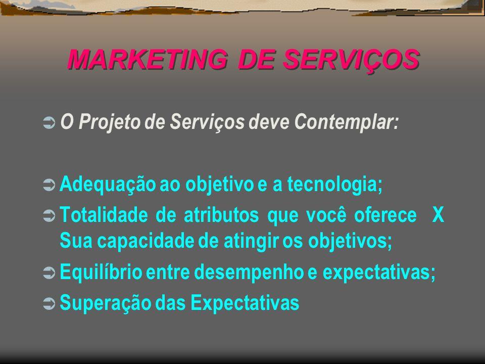MARKETING DE SERVIÇOS O Projeto de Serviços deve Contemplar: