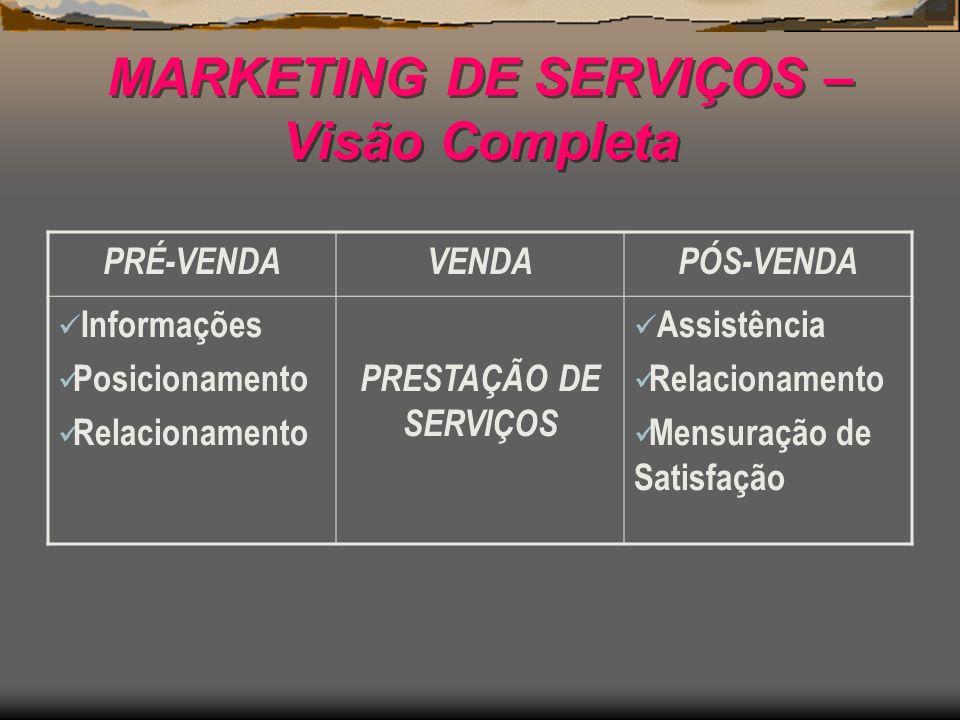 MARKETING DE SERVIÇOS – Visão Completa