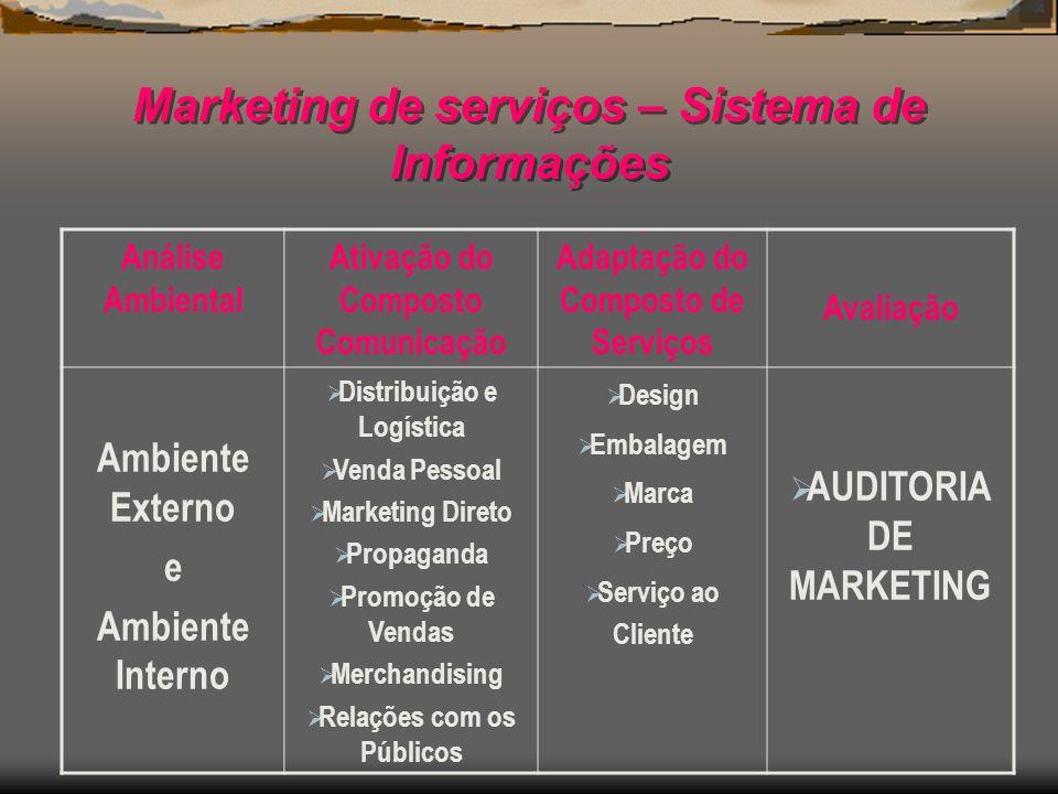 Marketing de serviços – Sistema de Informações