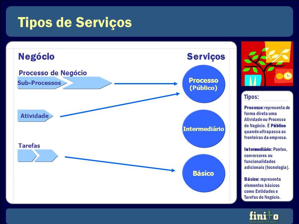 Tipos de Serviços Negócio Serviços Processo de Negócio Processo Tipos: