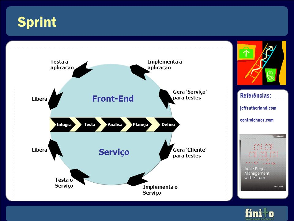 Sprint Front-End Serviço Referências: Testa a aplicação Implementa a