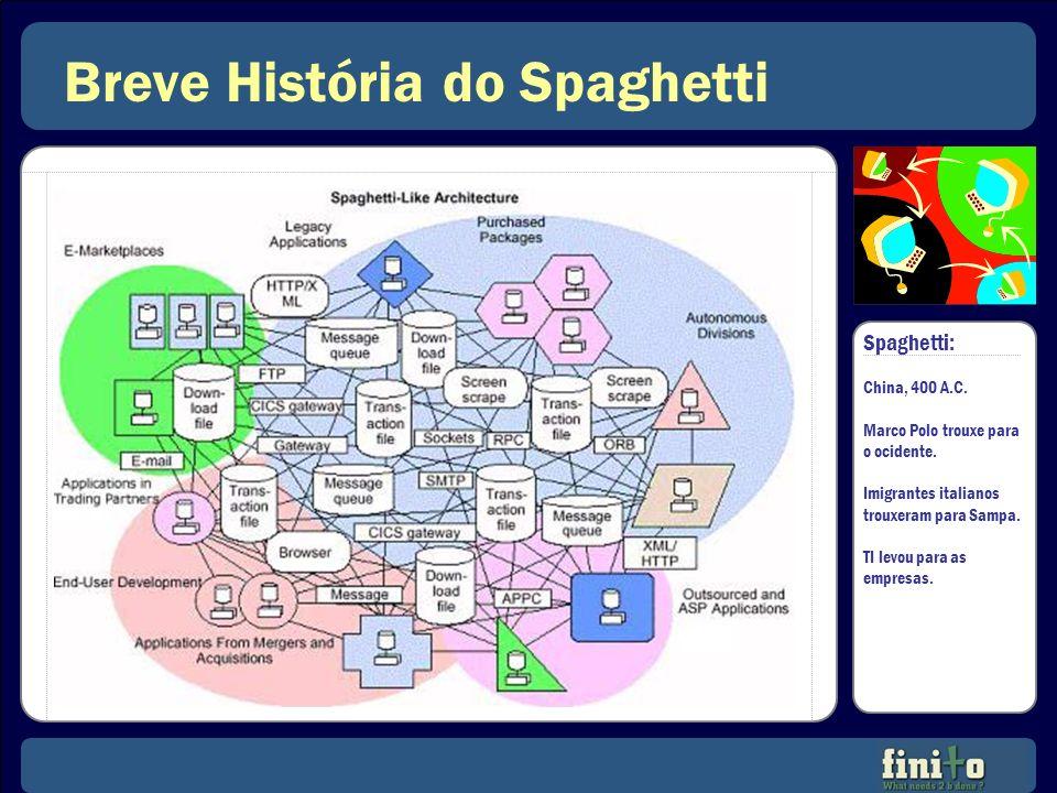 Breve História do Spaghetti