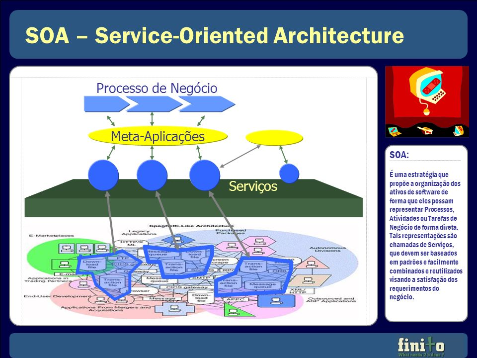 SOA – Service-Oriented Architecture
