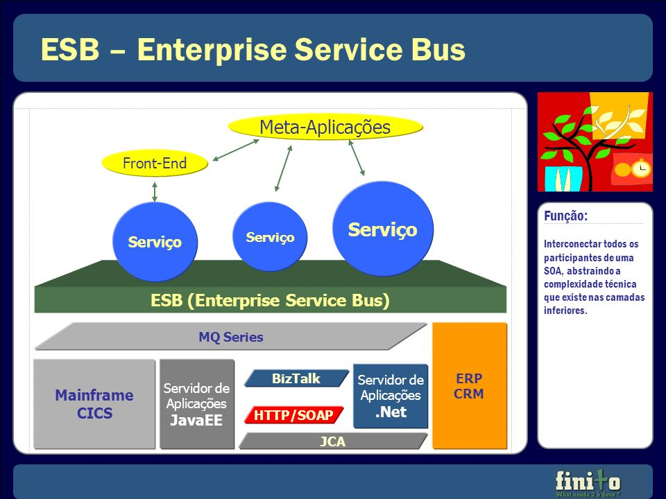 ESB – Enterprise Service Bus