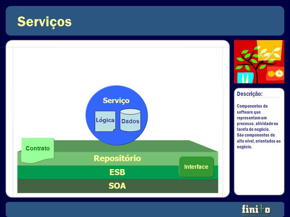 Serviços Repositório ESB SOA Serviço Descrição: Lógica Dados Contrato