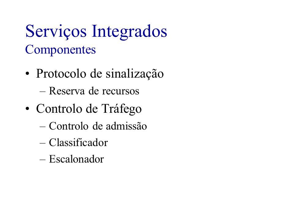 Serviços Integrados Componentes