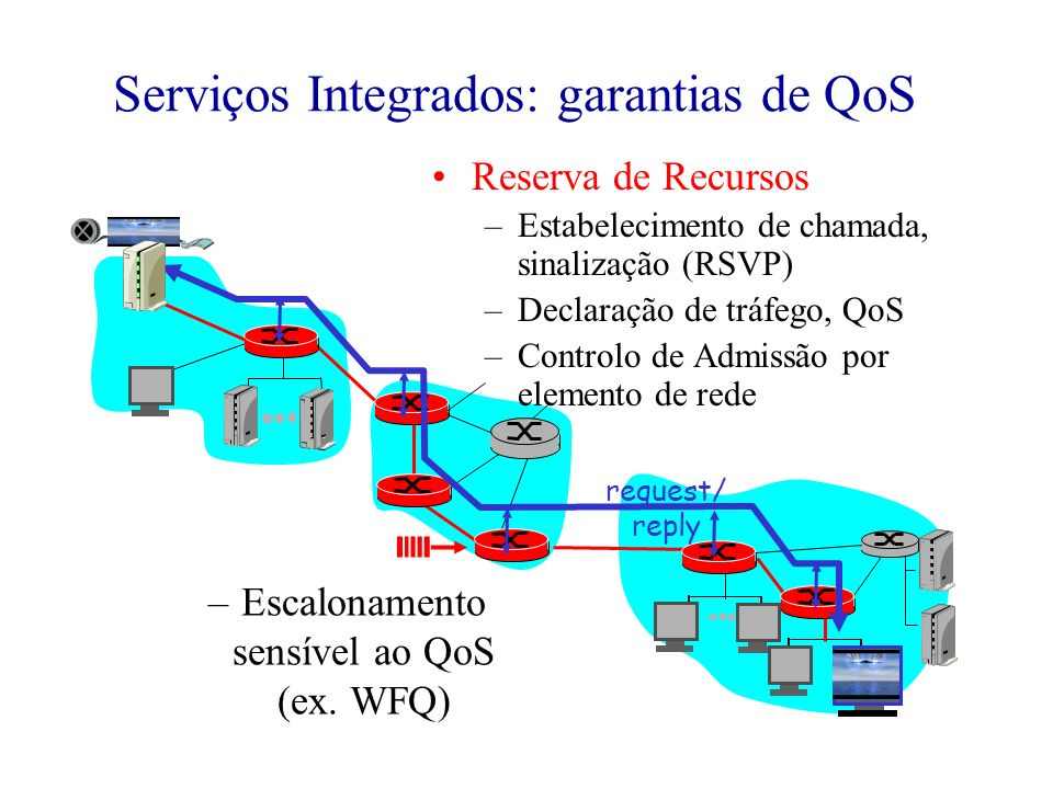 Serviços Integrados: garantias de QoS