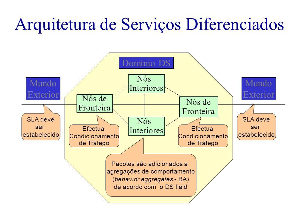 Arquitetura de Serviços Diferenciados