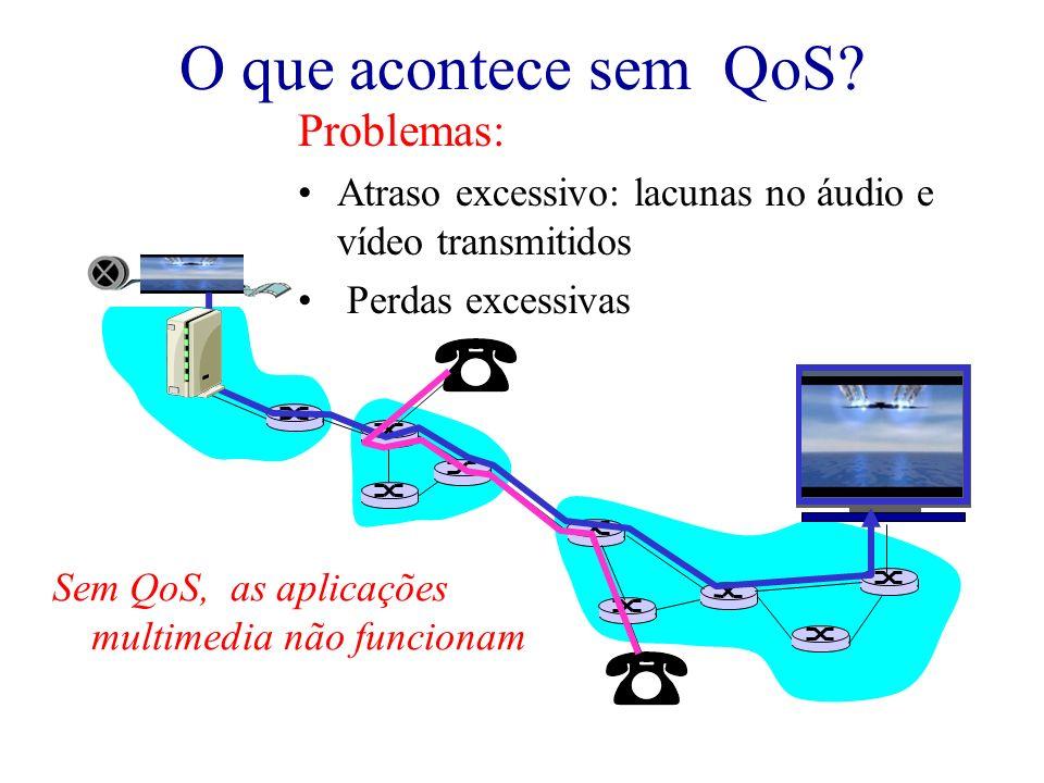 O que acontece sem QoS Problemas: