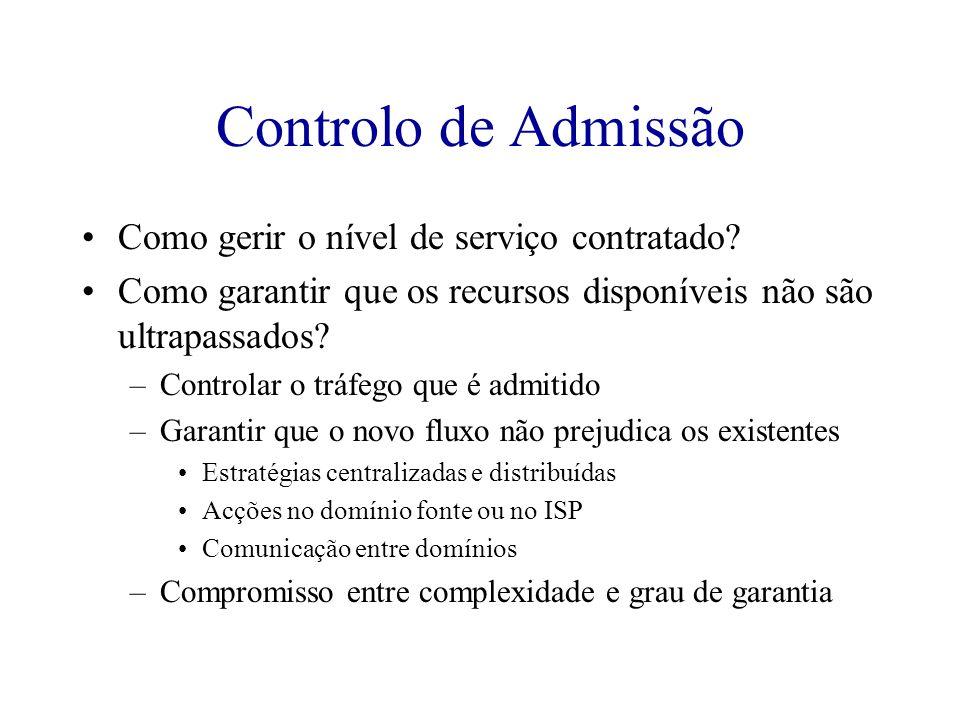 Controlo de Admissão Como gerir o nível de serviço contratado