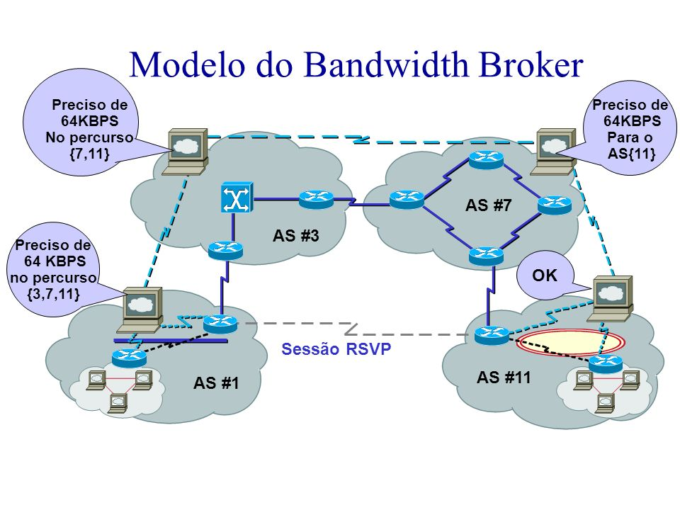 Modelo do Bandwidth Broker