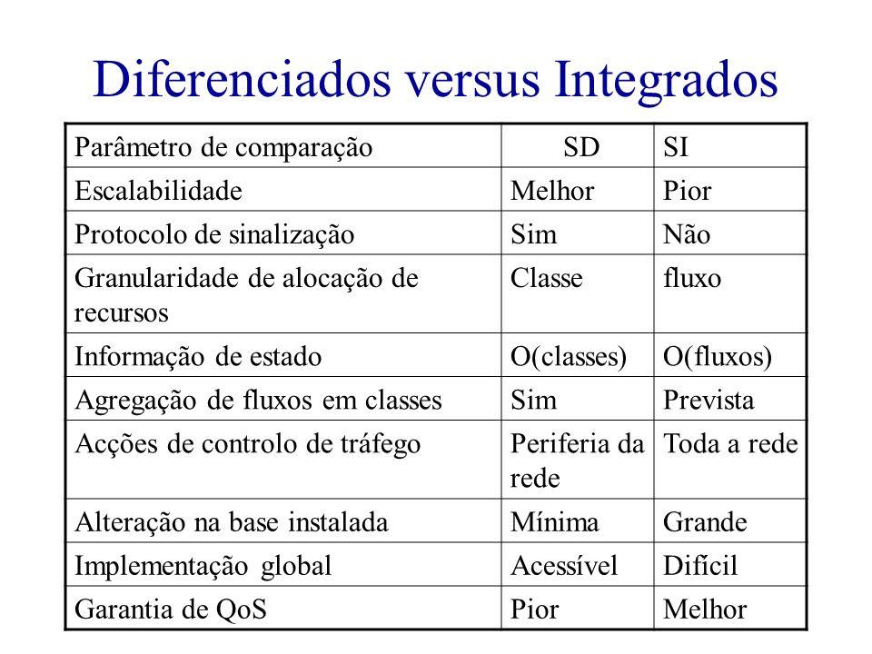 Diferenciados versus Integrados