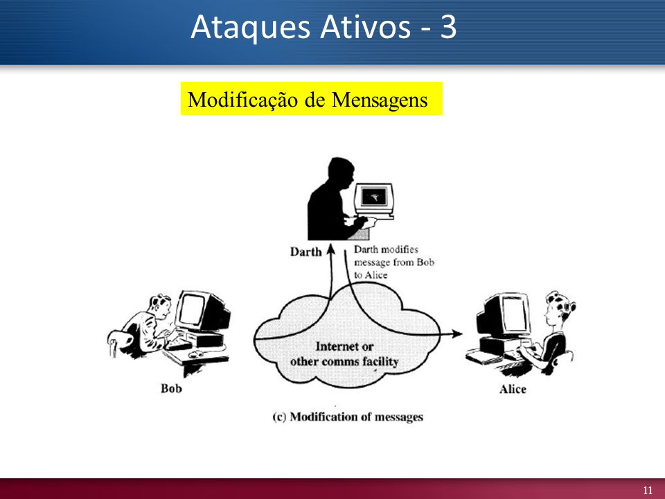 Ataques Ativos - 3 Modificação de Mensagens