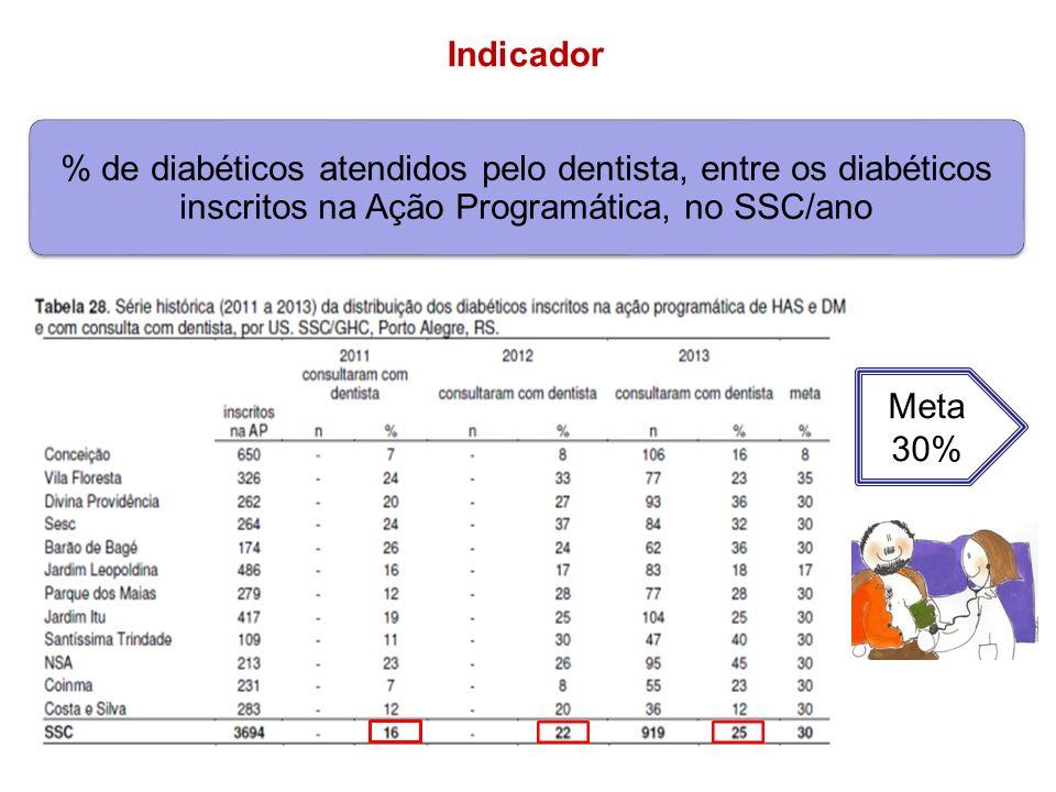 Indicador % de diabéticos atendidos pelo dentista, entre os diabéticos inscritos na Ação Programática, no SSC/ano.