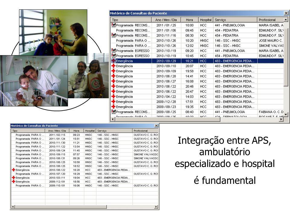 Integração entre APS, ambulatório especializado e hospital