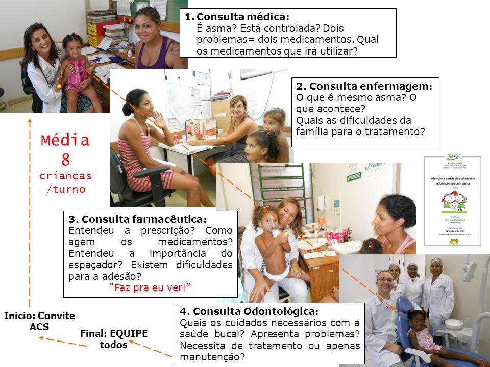 Média 8 crianças /turno Consulta médica: