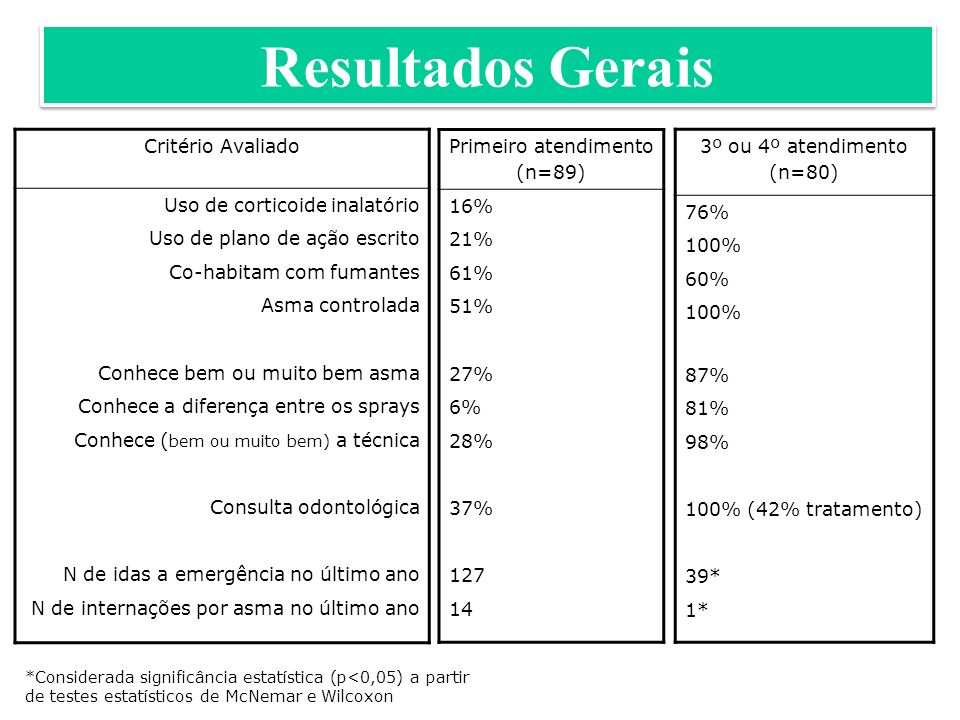 Resultados Gerais Critério Avaliado Uso de corticoide inalatório