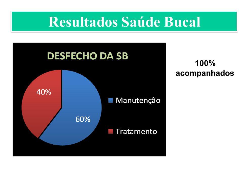 Resultados Saúde Bucal