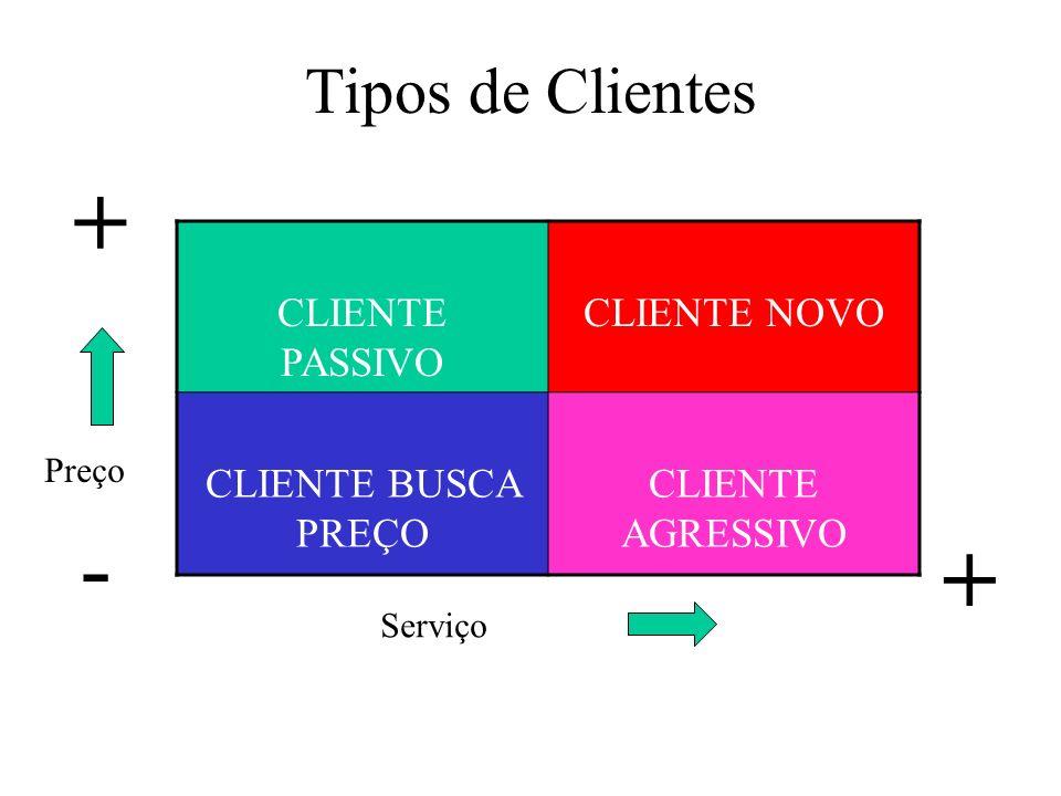 + - + Tipos de Clientes CLIENTE PASSIVO CLIENTE NOVO