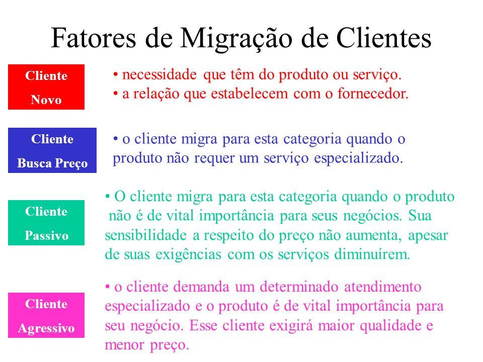 Fatores de Migração de Clientes