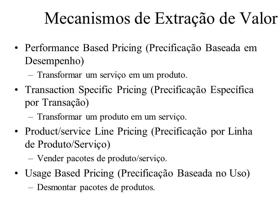 Mecanismos de Extração de Valor