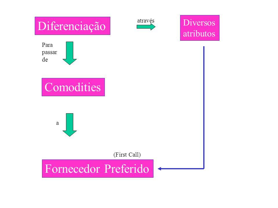 Diferenciação Comodities Fornecedor Preferido Diversos atributos