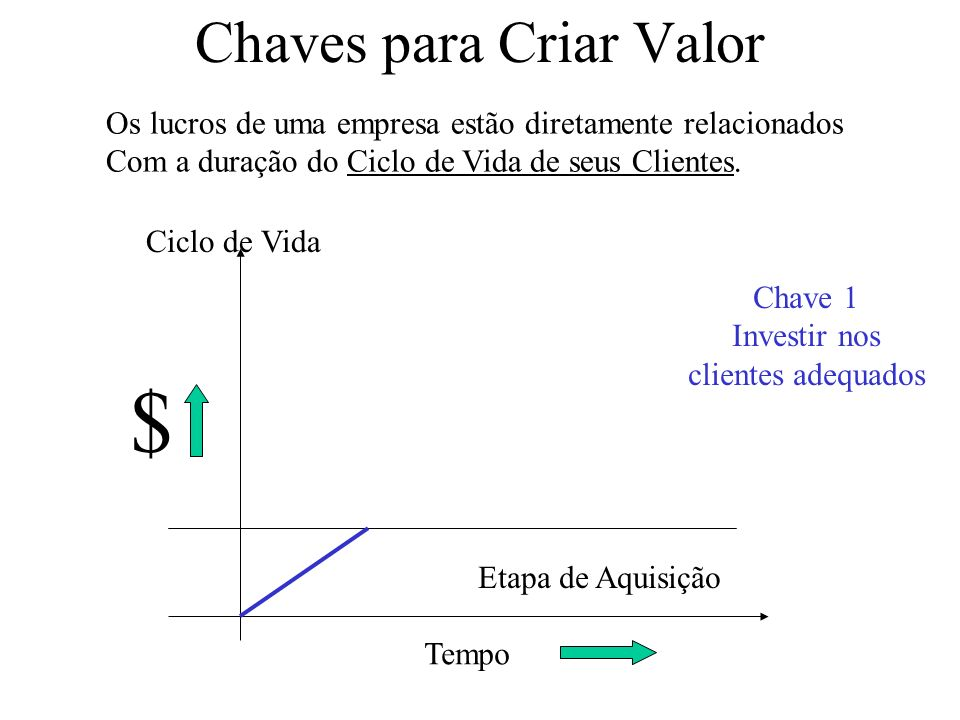 Chaves para Criar Valor