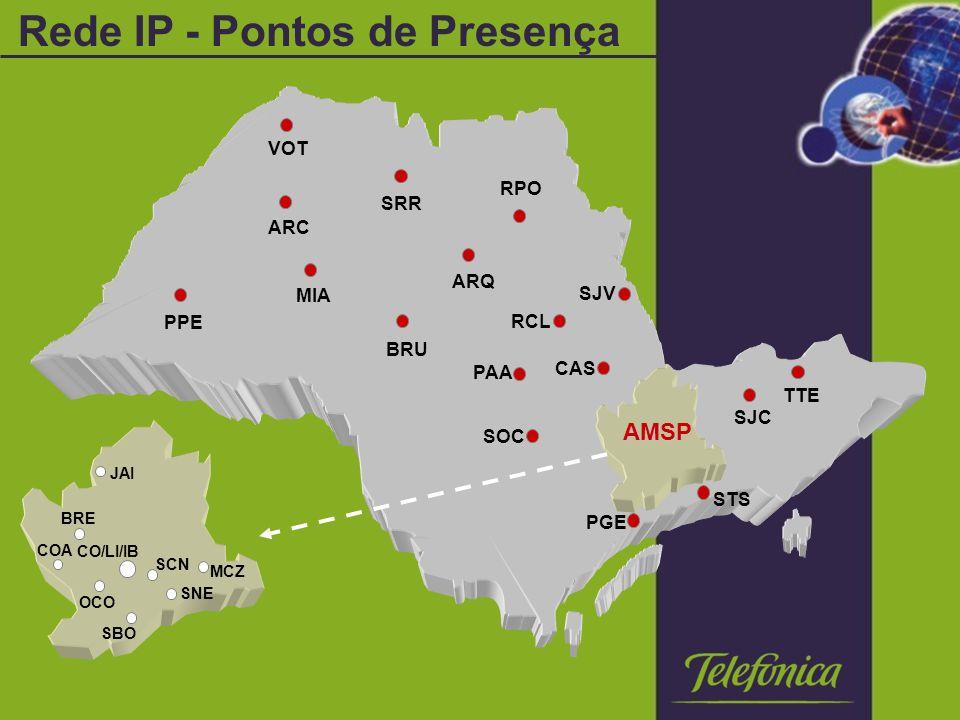 Rede IP - Pontos de Presença