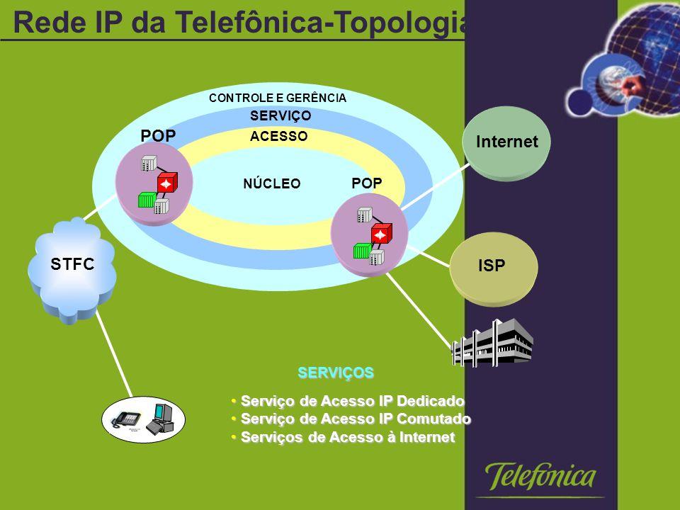 Rede IP da Telefônica-Topologia