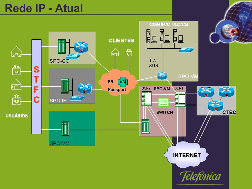 Rede IP - Atual S T F C INTERNET CGRIP/CTAC/CS CLIENTES SPO-CO SPO-VM