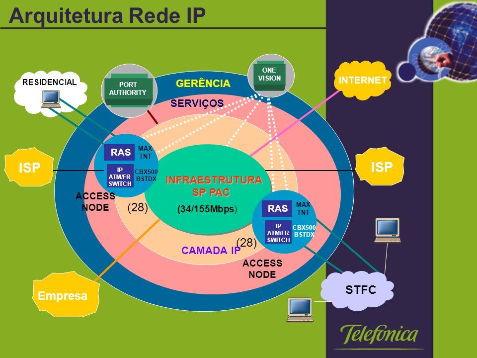 Arquitetura Rede IP ISP (28) STFC Empresa GERÊNCIA SERVIÇOS