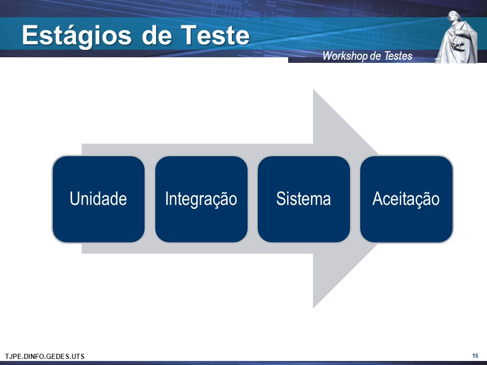 Estágios de Teste Unidade Integração Sistema Aceitação