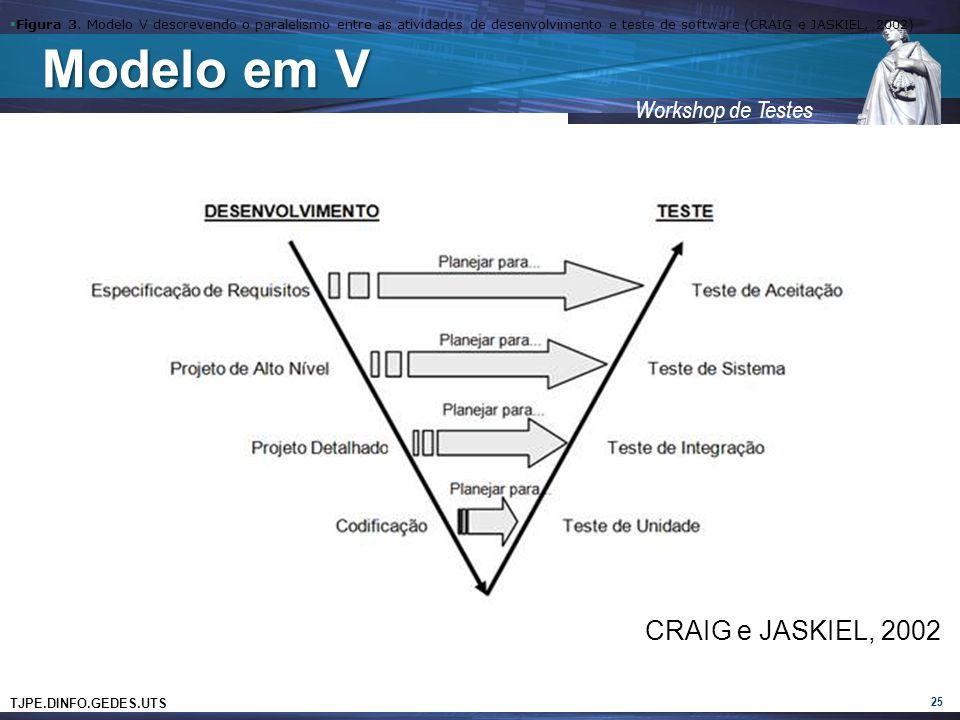 Modelo em V CRAIG e JASKIEL, 2002