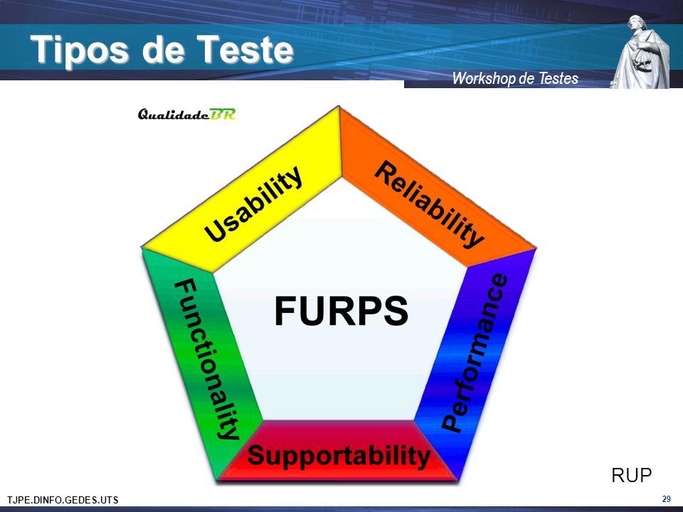 Tipos de Teste RUP 29